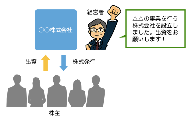 株主と株式会社との関係の図と経営者のイラスト